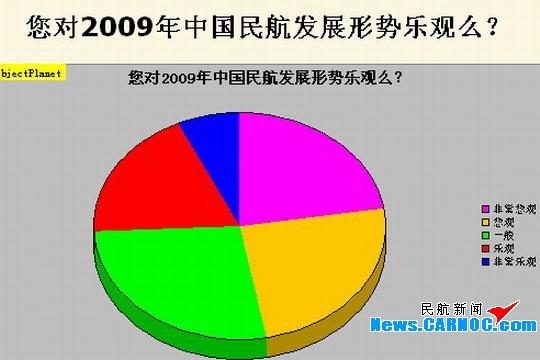 调查显示超半数民航人认为发展形势并不悲观