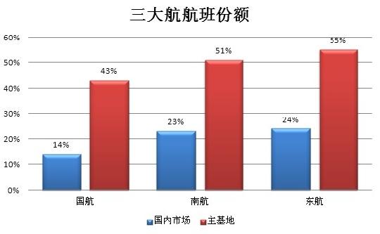 2010新年寄语——风云变幻的中国航空公司业