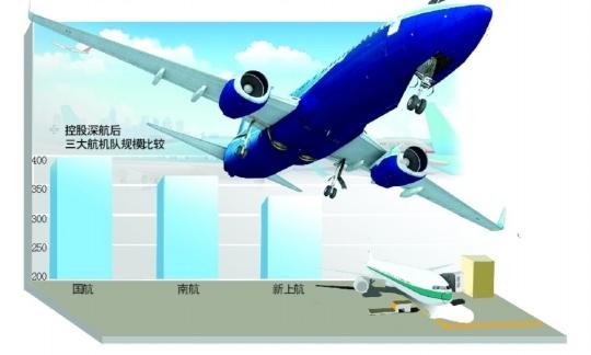 6.8亿控股深航国航奠一哥地位 航空三角形成