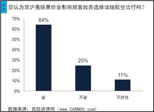 京沪高铁开通后三成旅客坚持选择航空出行