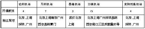 宜昌三峡机场成渝东鄂西最大空中枢纽中心