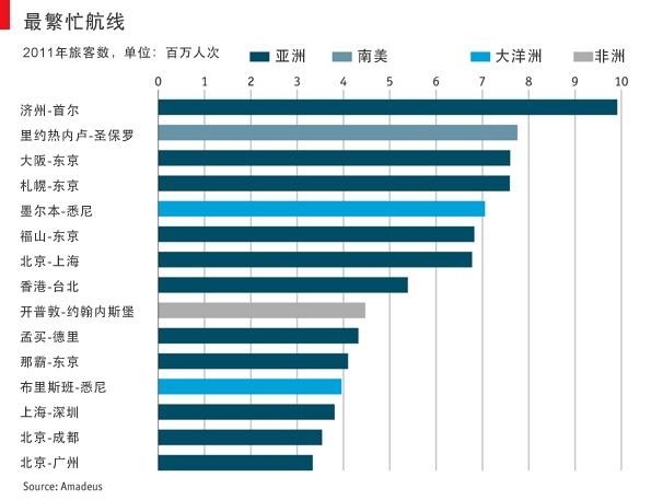 Amadeus:15大全球最繁忙航线 中国上榜5条