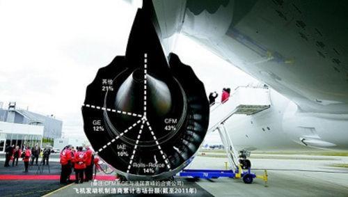 GE发动机两现故障 中国航空公司订购超百台