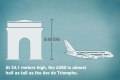 A380 in numbers