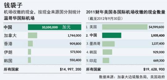 中国人携巨额现金赴美加 一年超8千万被收缴