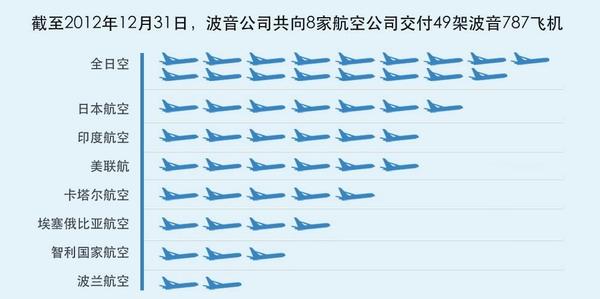 波音公司共向全球8家客户交付49架B787飞机