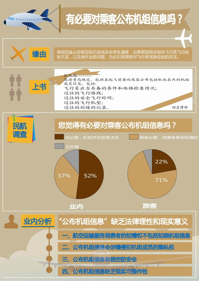 """""""公布机组信息""""业内外分歧大 71%旅客赞成"""