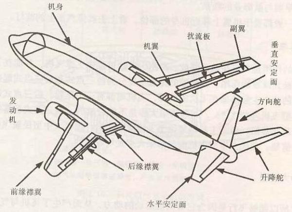 飞机的载重平衡和重心