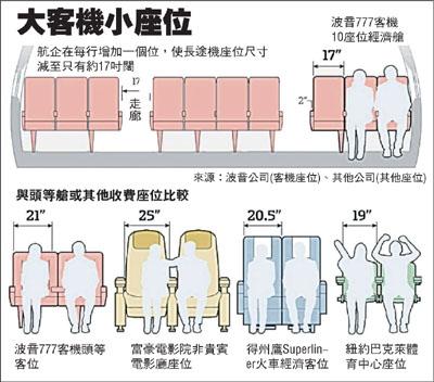 飞机座位越缩越小