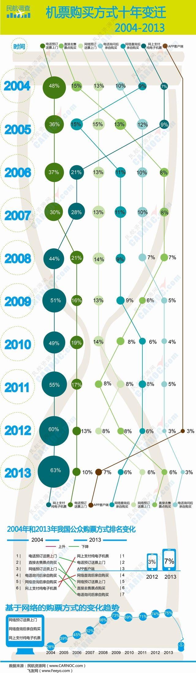 网络购票仍是主流 APP客户端购票增长显著