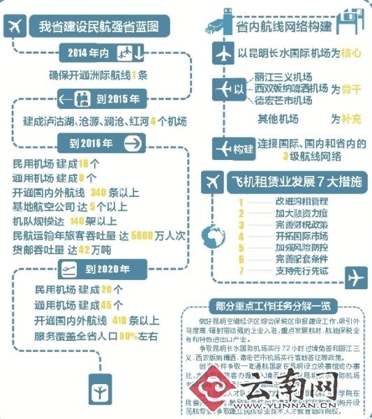 云南民航升级路线图:明年建成红河等4个机场