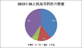 2013年全球30大繁忙機場:美國12個中國4個