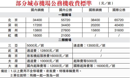 内地公务机超90%亏损 基地收费占成本4成