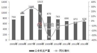 中国有望成为世界第一大公务航空市场