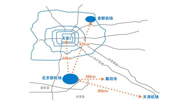 北京新机场位于北京市大兴区和河北省廊坊市交界处,处在京津塘和京保石两个重要经济发展带的交会处,首期规划建设用地40平方公里、4条跑道、航站楼面积约70万平方米。依据设计,新机场2018年建成后,初期建设为4500万人次/年的吞吐量;预计到2025年,旅客吞吐量能够达到7000万人次/年左右。   上周,北京市哲学社会科学京津冀协同发展研究基地正式揭牌,并发布首项研究成果《中国临空经济发展报告2014》(以下简称《报告》)。这是我国第一个聚焦临空经济领域的蓝皮书。《报告》提出,应以北京新机场为核心建设