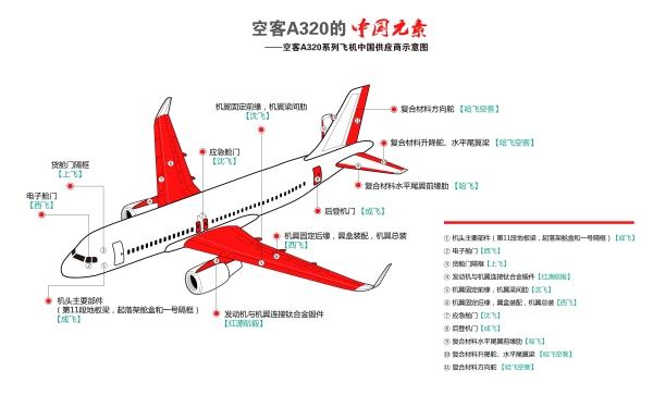 空客天津总装线年内将交付第200架a320飞机图片