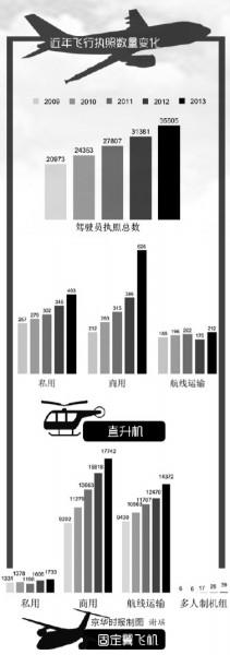 中国通航政策缓步放开 私人飞机市场迎热潮