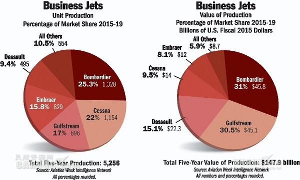 觀點:大型機主導恢復中的公務航空市場