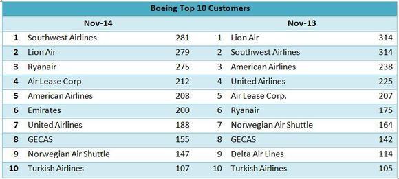 波音公司的新寵:海灣地區航空公司