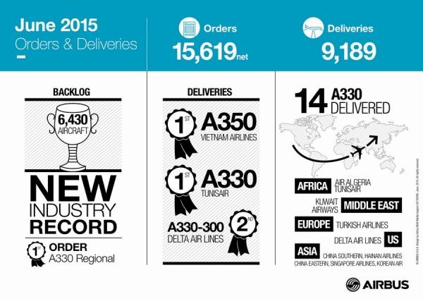 2015年6月,空中客车A330系列飞机获得大丰收