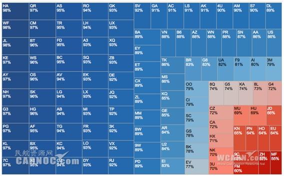 6月全球航企准点率数据:夏威夷航空夺冠