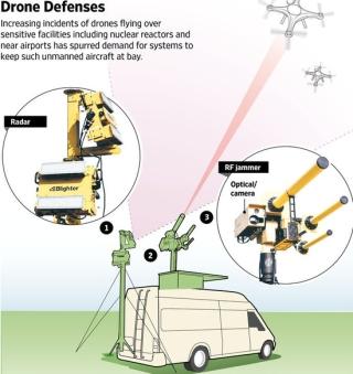 无人机迎来发展新敌人:反无人机系统