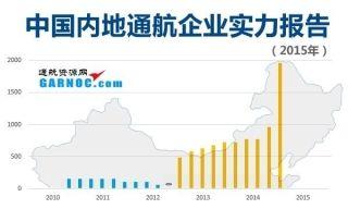《2015中国内地通航企业实力报告》正式发布