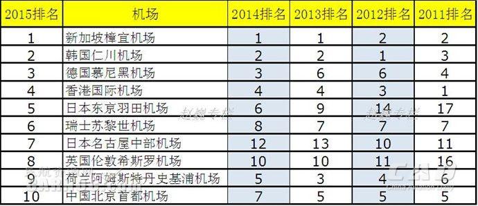 [组图] 2015年全球十大最佳机场排行榜(22P) - 路人@行者 - 路人@行者