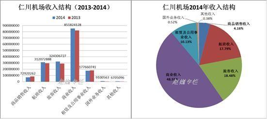 仁川机场收入结构图