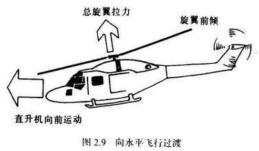图:直升机飞行原理.图片