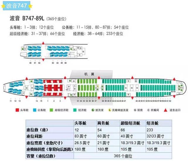国航波音747机型座位分布图