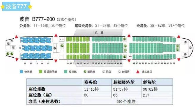 国航波音777机型座位分布图