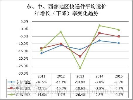 国内邮政业与快递业发展趋势分析