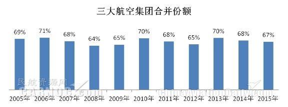 中国三大航空集团合并旅客运输量市场份额变化
