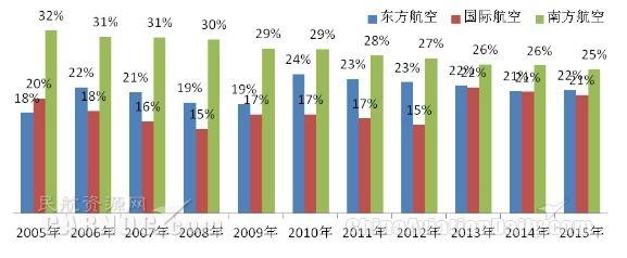 中国三大航空集团的旅客运输量市场份额