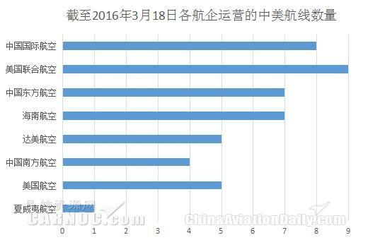 中美航线势力榜:8家航企火拼