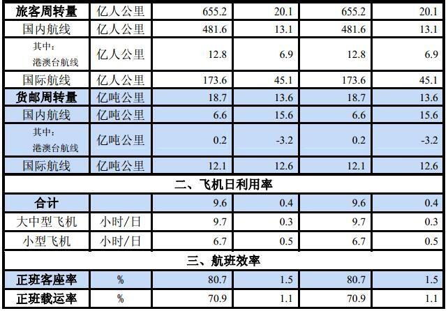 中国民航2016年1月份主要运输生产指标统计