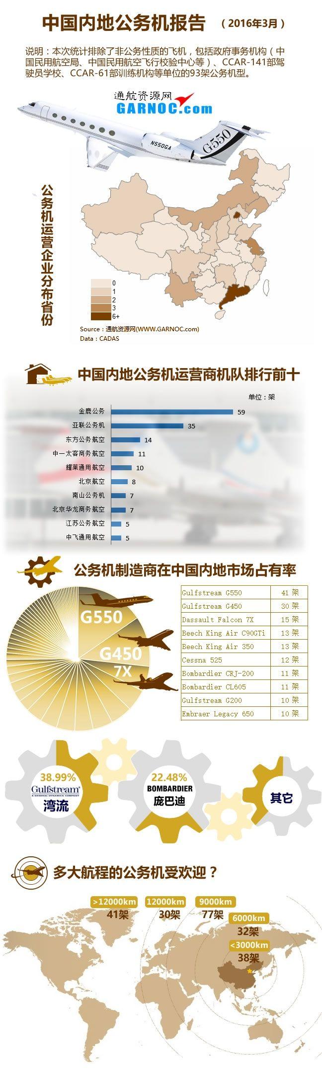 GARNOC发布《2016中国内地公务机报告》