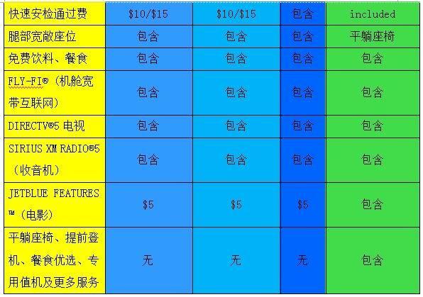 捷蓝航空的机票套餐按照从低到高的顺序共有4类,分别是Blue、Blue