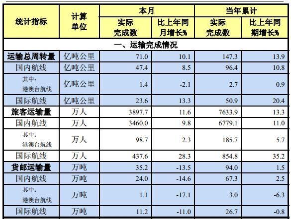 中国民航2016年2月份主要运输生产指标统计