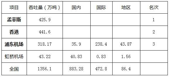2014年世界货运量排名前三机场及虹桥机场货运吞吐量分析