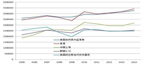 浅谈浦东机场如何实现货运吞吐量世界排名第一