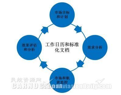 澳门mg电子网址:谈如何正确认识收益管理(中篇)