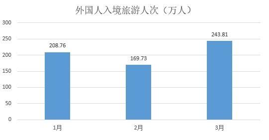 图片 解读:Q1入境外国人同比增近11% 未来值