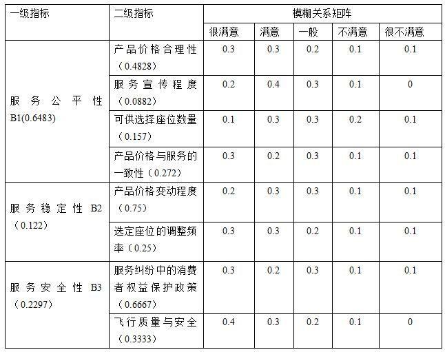 付费选座服务评价指标体系