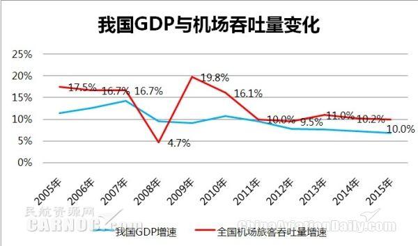 我国GDP与机场吞吐量变化