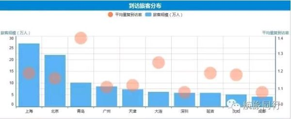 2015年首尔到访旅客分布