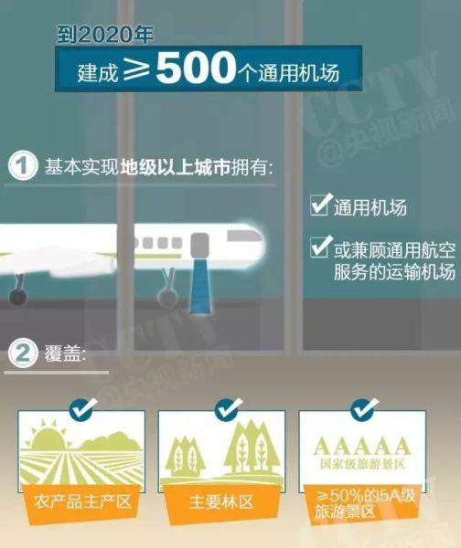年中盘点|2017年15个省已出台通用机场建设规划