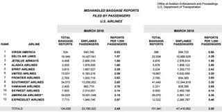 这些是最有可能弄丢及损坏旅客行李的美国航企