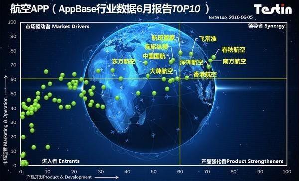 2016年5月航空类App综合竞争力Top 10